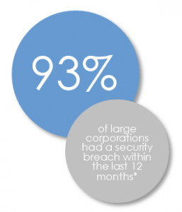*PwC Information Security Breaches Survey Technical Report - click on the link for details
